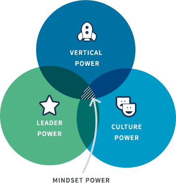 Venn Diagram with Mindset power in the middle